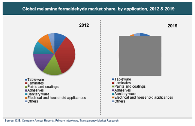 global-melamine-formaldehyde-market-share-by-application-2012-and-2019