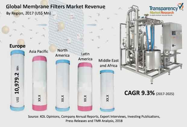 global membrane filters market