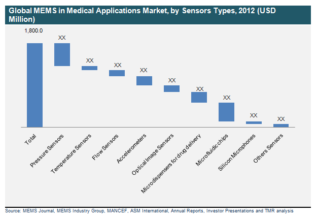 global-mems-in-medical-applications-market-by-sensors-types-2012