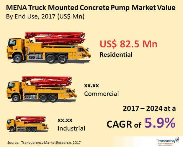 global-mena-truck-mounted-concrete-pump-market.jpg