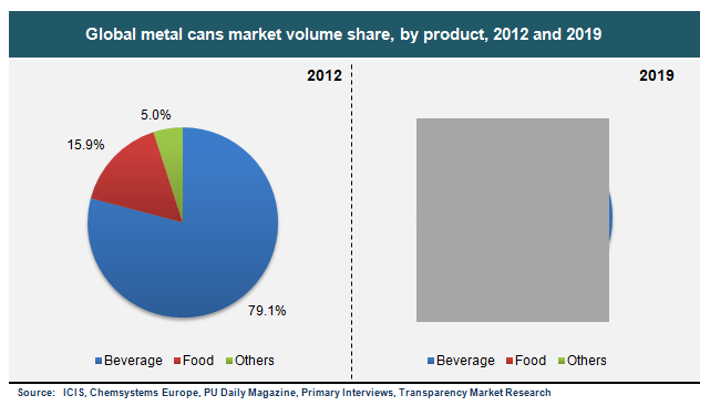 global-metal-cans-market-volume-share-by-product-2012-and-2019