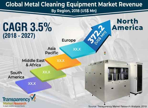 global metal cleaning equipment market