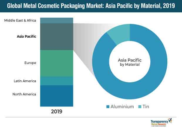 global metal cosmetic packaging market