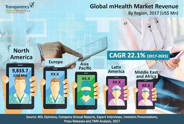 global mhealth market
