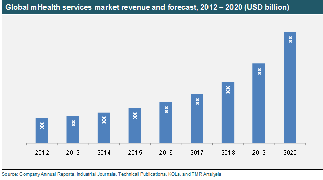 global-mhealth-services-market