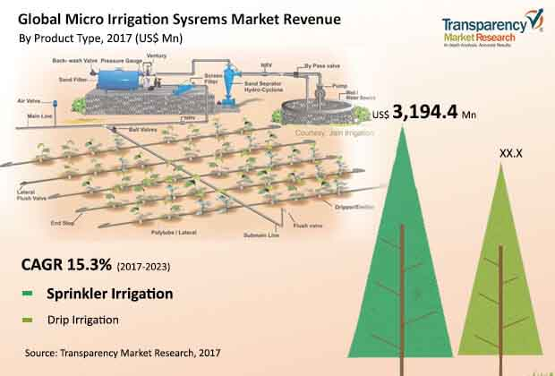global micro irrigation sysrems market