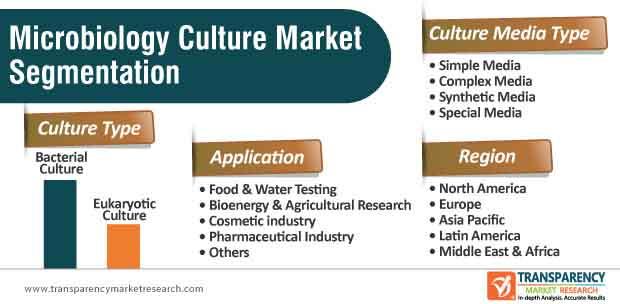 global microbiology culture market segmentation