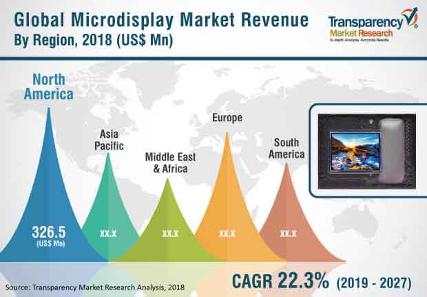 global microdisplay market
