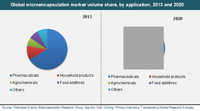 global-microencapsulation-market