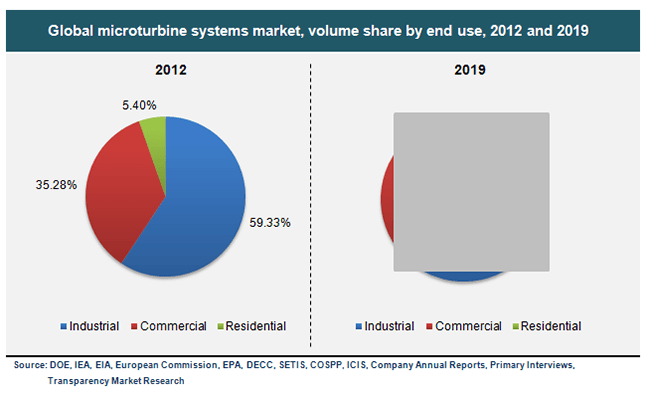 global-microturbine-systems-market-volume-share-by-end-use-2012-and-2019