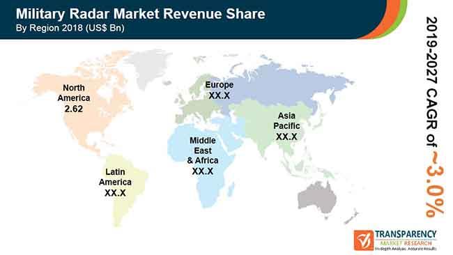 global military radar market