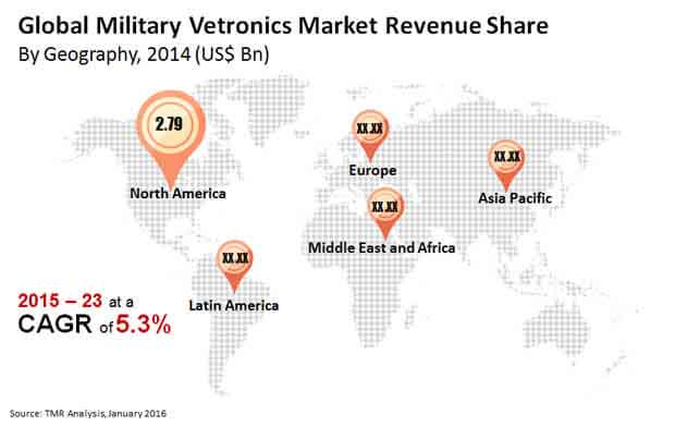 global-military-vetronics-market-revenue-share