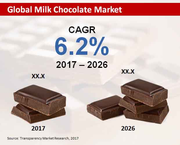 global milk chocolate market