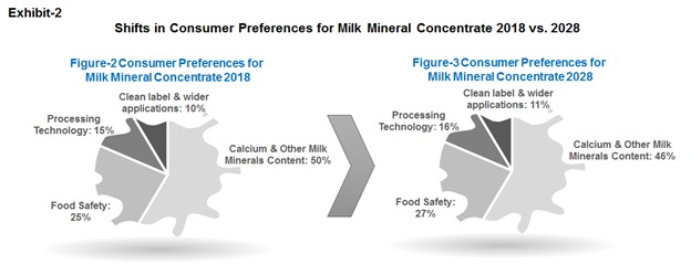 global milk mineral concentrate market