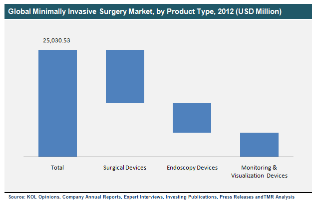 global-minimally-invasive-surgery-market-by-product-type-2012