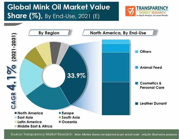 global mink oil market
