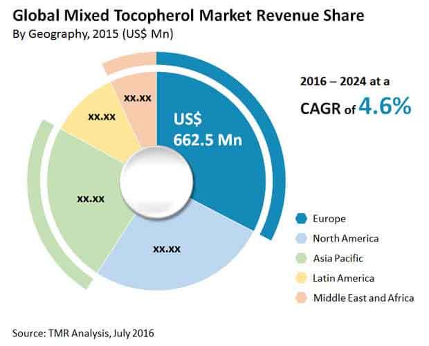 global-mixed-tocopherol-market