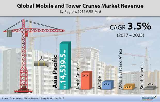 global mobile and tower cranes market