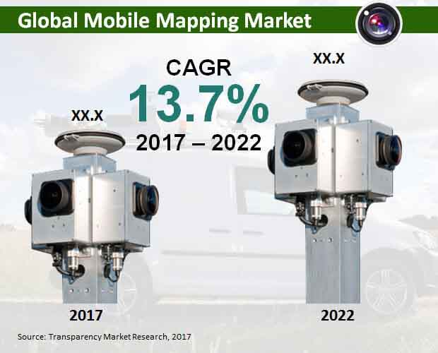global-mobile-mapping-market.jpg