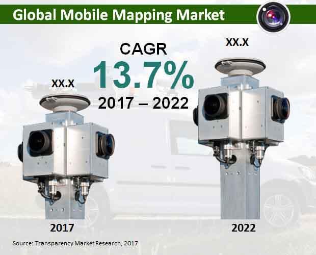 global-mobile-mapping-market.jpg