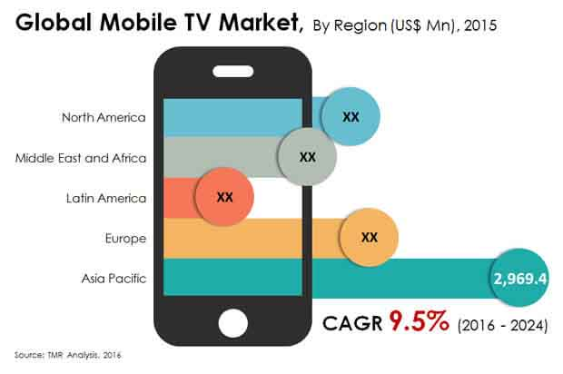 global-mobile-tv-market