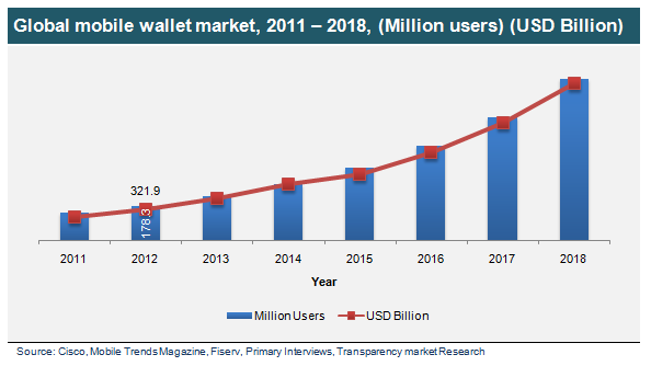 global-mobile-wallet-market-2011-2018