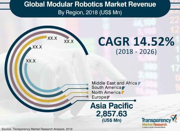global modular robotics market