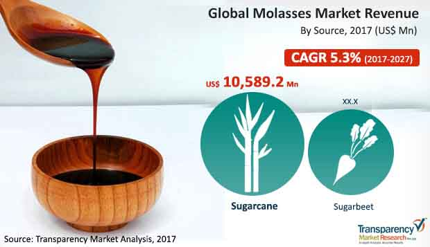 global-molasses-market.jpg