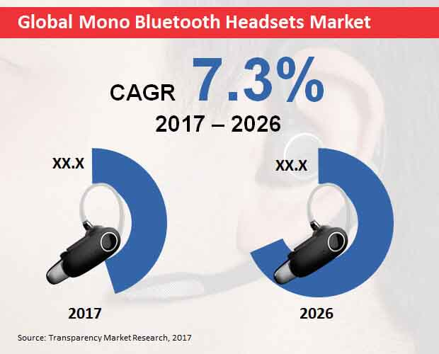 global mono bluetooth headsets market