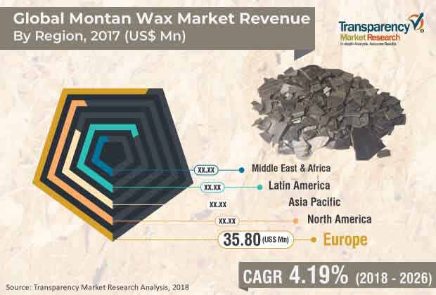 global montan wax market
