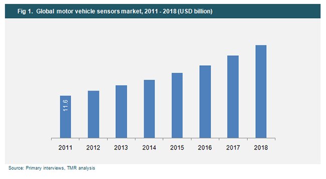 global-motor-vehicle-sensors-market-2011-2018