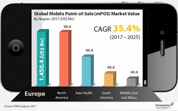 global mpos market
