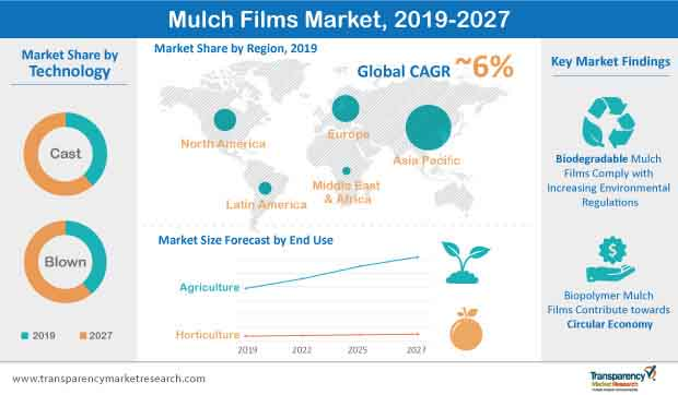 global mulch films market infographic