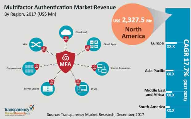 global multifactor authentication market