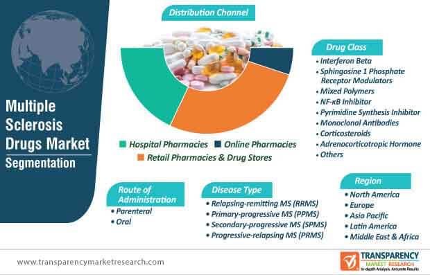 global multiple sclerosis drugs market segmentation