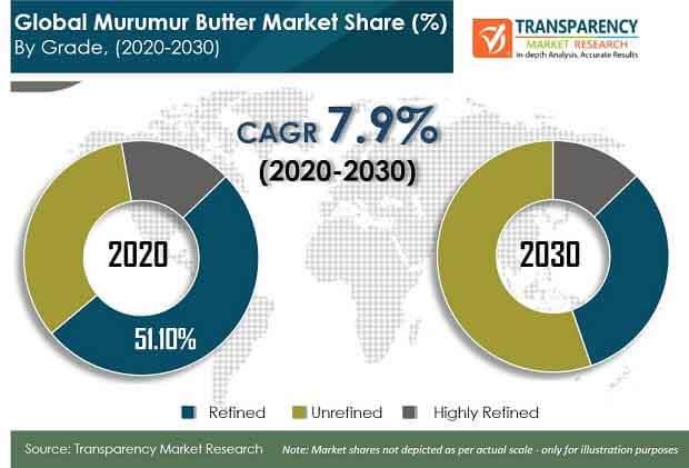 global murumuru butter market