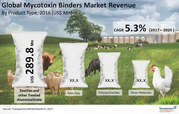 global mycotoxin binders market