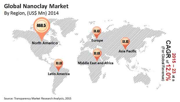 global-nanoclay-market