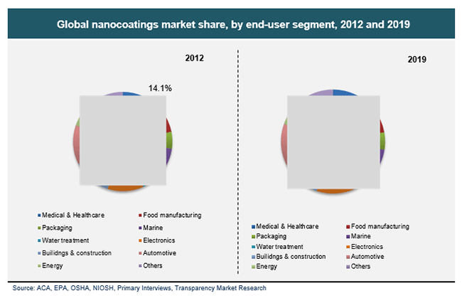 global-nanocoatings-market-share-by-end-user-segment-2012-and-2019