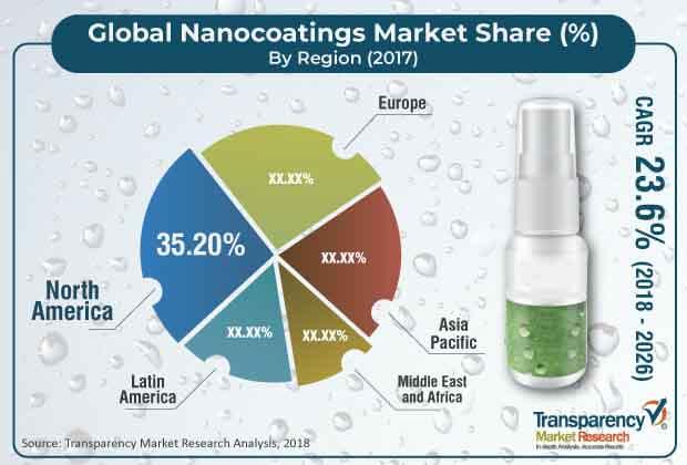 global nanocoatings market
