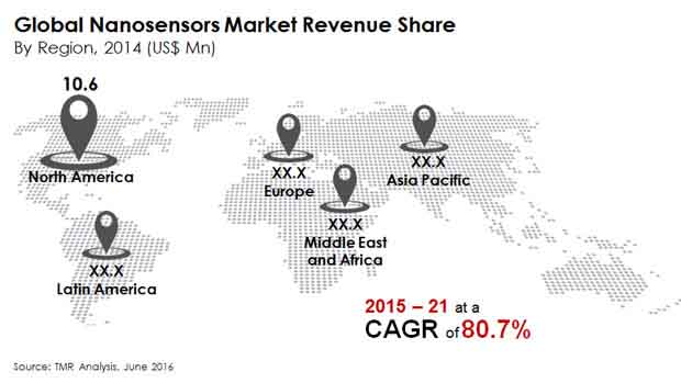 global-nanosensors-market