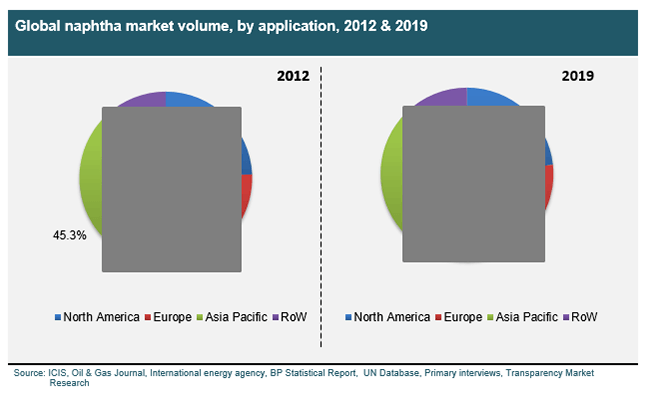 naphtha market chemicals energy fuels and others Browse full naphtha market (chemicals, energy/fuels and others) – global industry analysis, size, share,  over the same timeframe, the market for naphtha is expected to expand at a 50% cagr in the energy and fuel industry in a number of other industries, naphtha is used for blending gasoline.