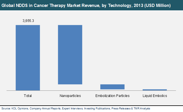 global-ndds-cancer-therapy-market