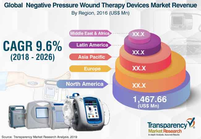 Negative-pressure Wound Therapy (NPWT) Devices  Market Insights, Trends & Growth Outlook