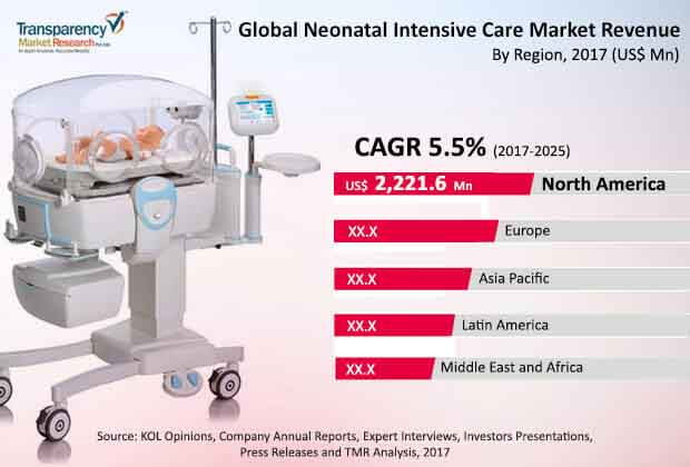 global neonatal intensive care