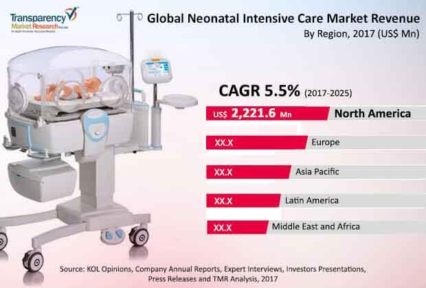 global neonatal intensive care