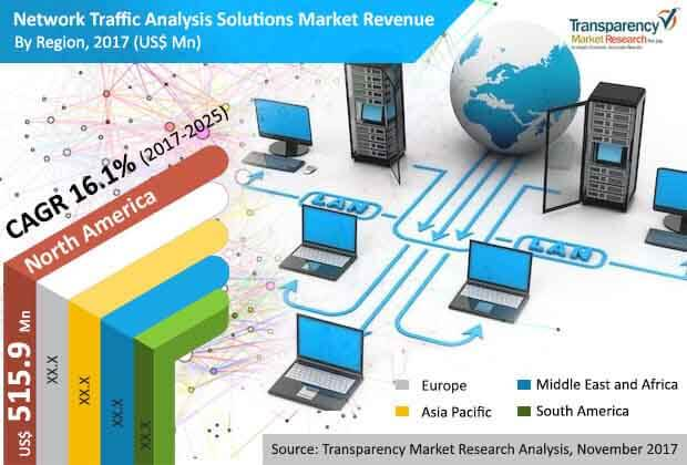 global network traffic analysis solutions market