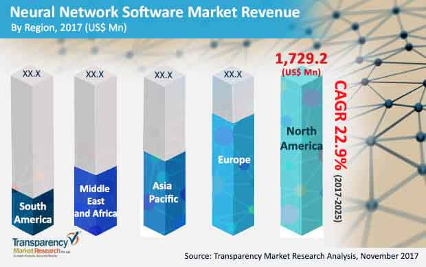 global neural network software market