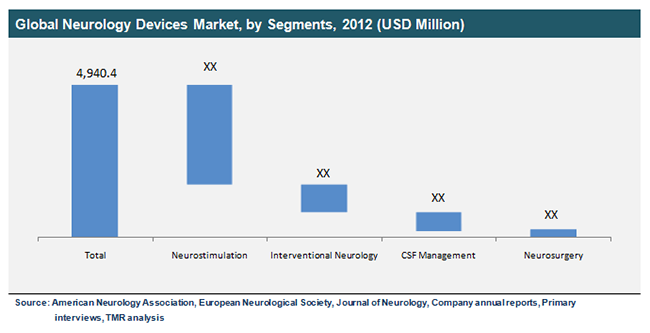 global-neurology-devices-market-by-segments-2012