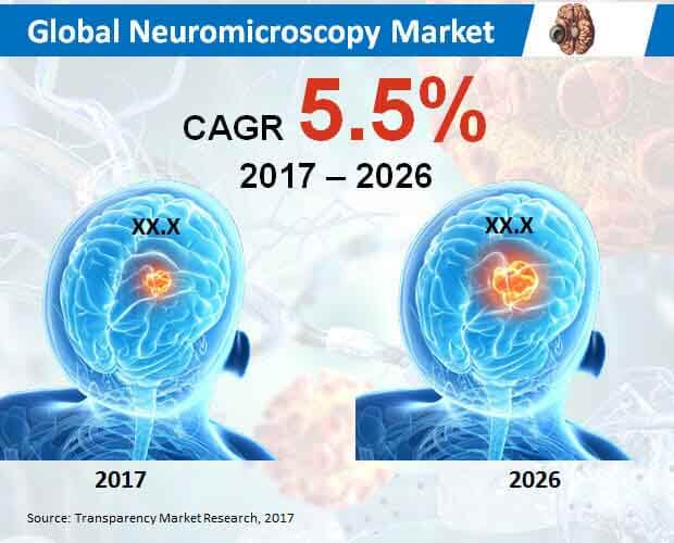 global-neuromicroscopy-market.jpg